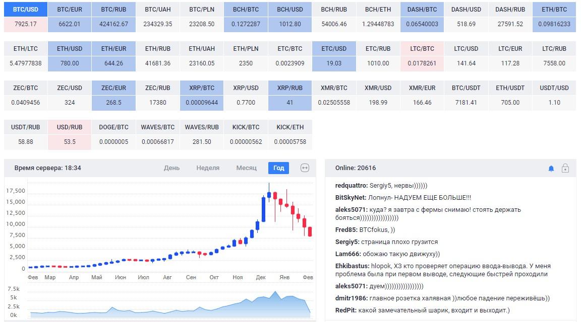 Возможности биржи